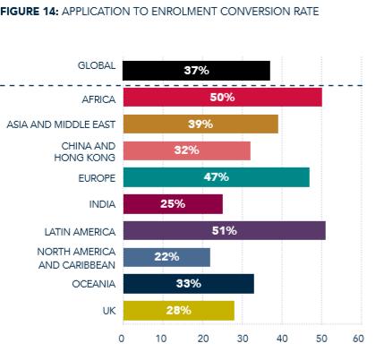 Application to enrolment conversion rate - AMBA