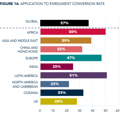 Application to enrolment conversion rate - AMBA