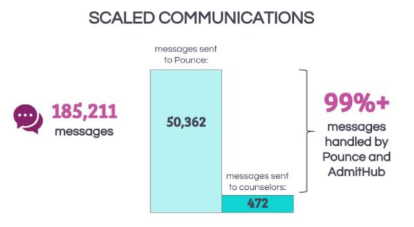 Chatbots stats