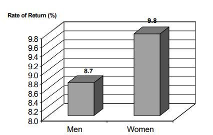 Gender rates of return
