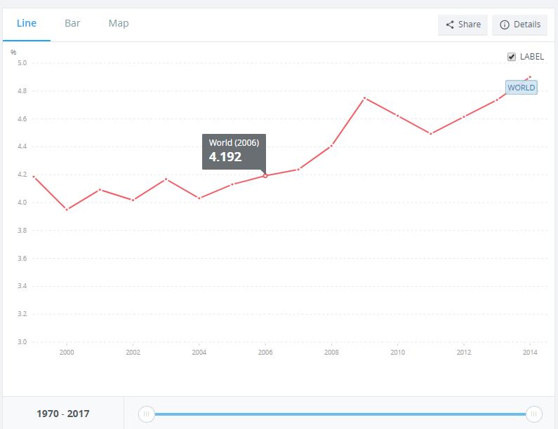 Graph World Bank