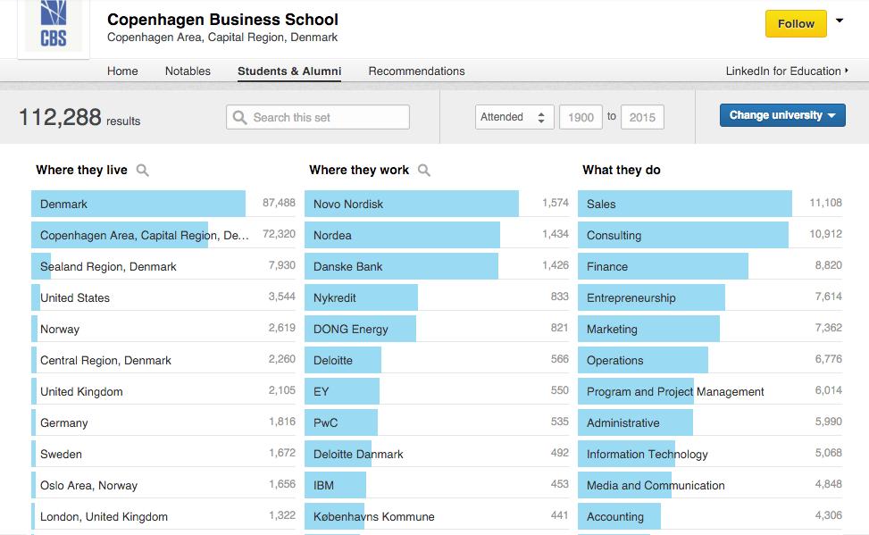 University of Copenhagen on LinkedIn