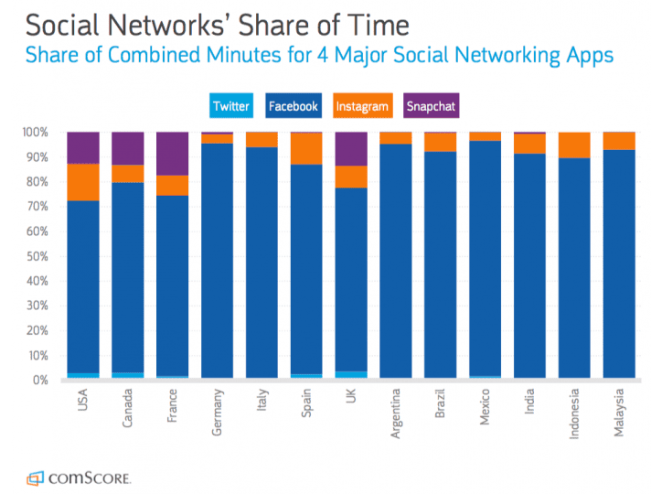 Social network share of time across the world