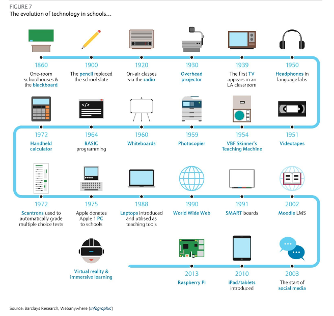 The Evolution of Technology in Schools investing in education technology