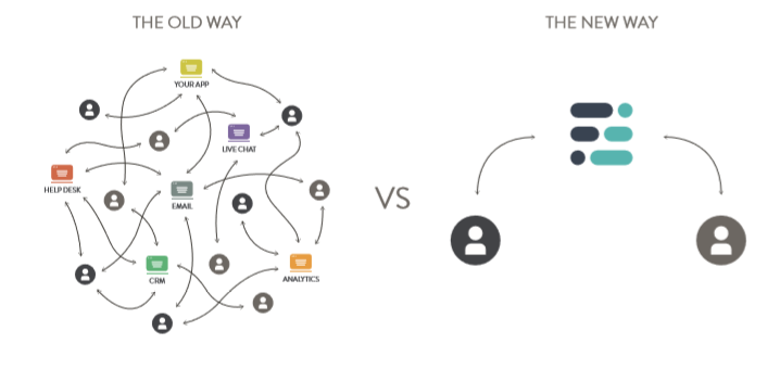 The Old Way vs The New CRM