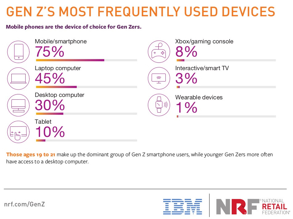 genz-devices