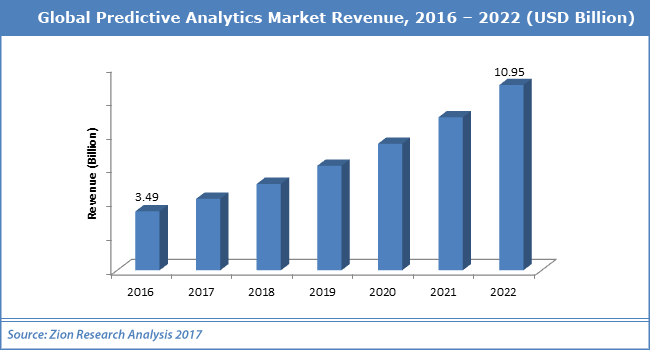 predictive analytics market growth including student success